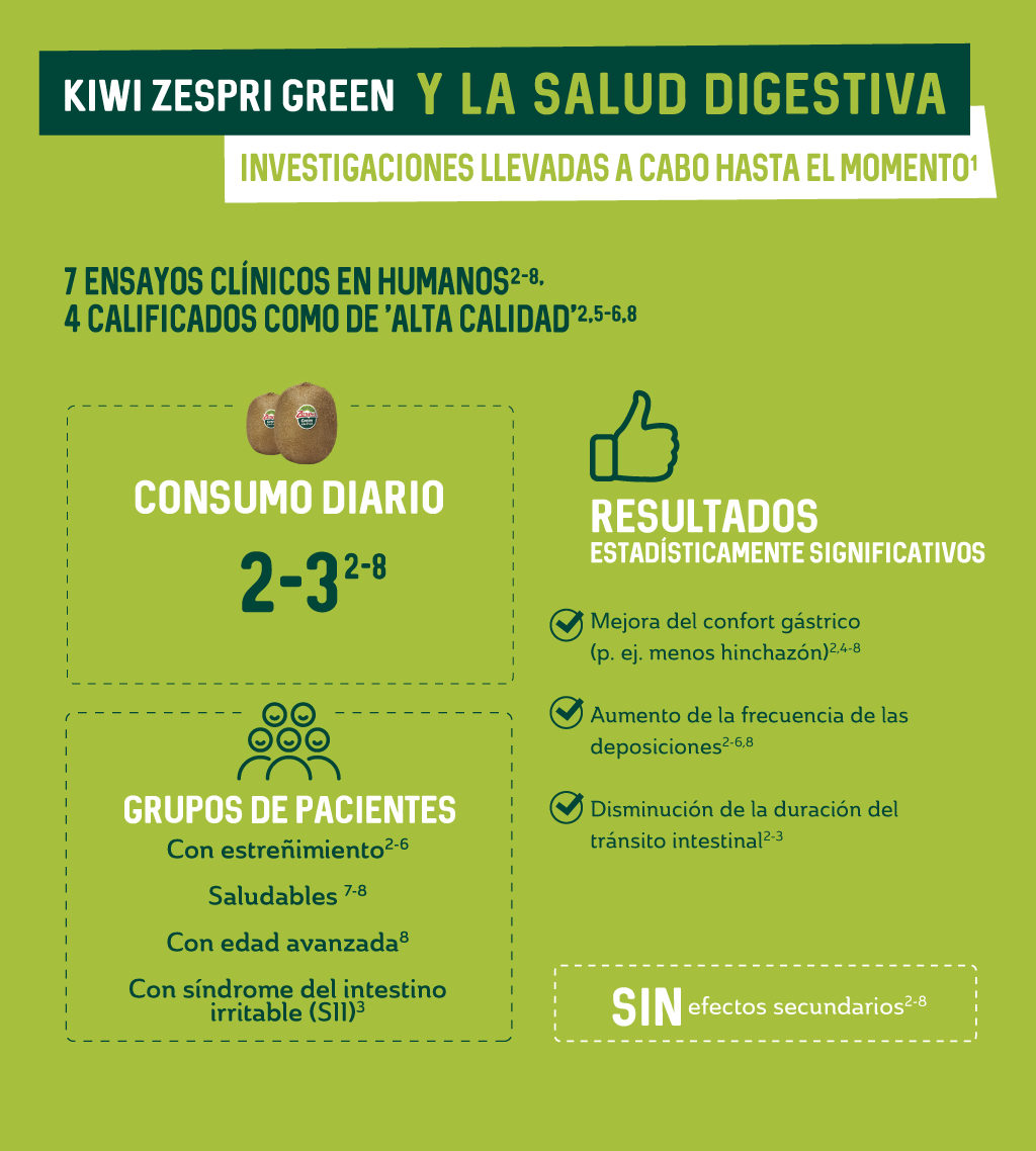3.2.a-Zespri-Green-research-carried-out-to-date_ES.png