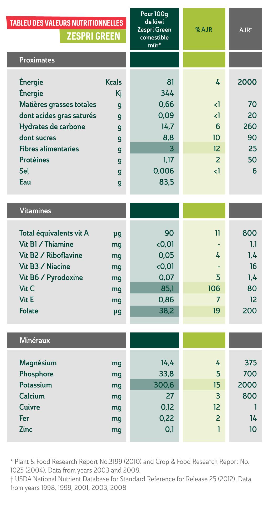 2.1.b-Zespri-Green-Nutrient-table_FR.png