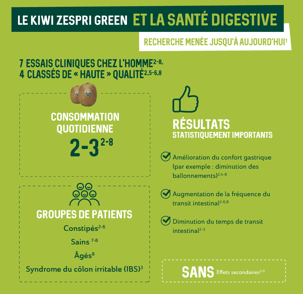 3.2.a-Zespri-Green-research-carried-out-to-date_FR.png