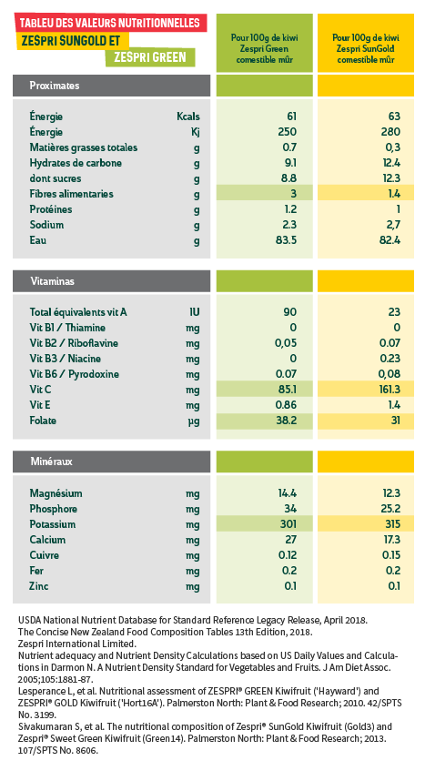 4.1.a-Zespri-green-i-sungold-nutrient-TABLE_FR.png
