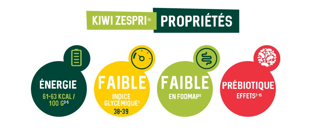 4.2.a-Properties_FR.png