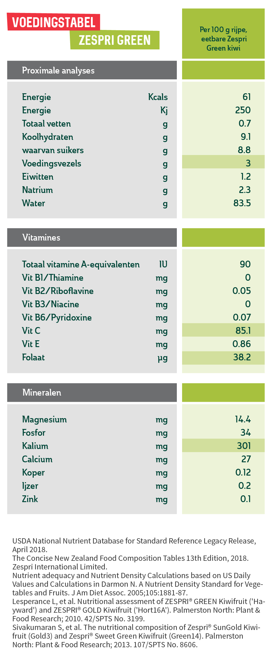 2.1.b-Zespri-Green-Nutrient-table_NL.png