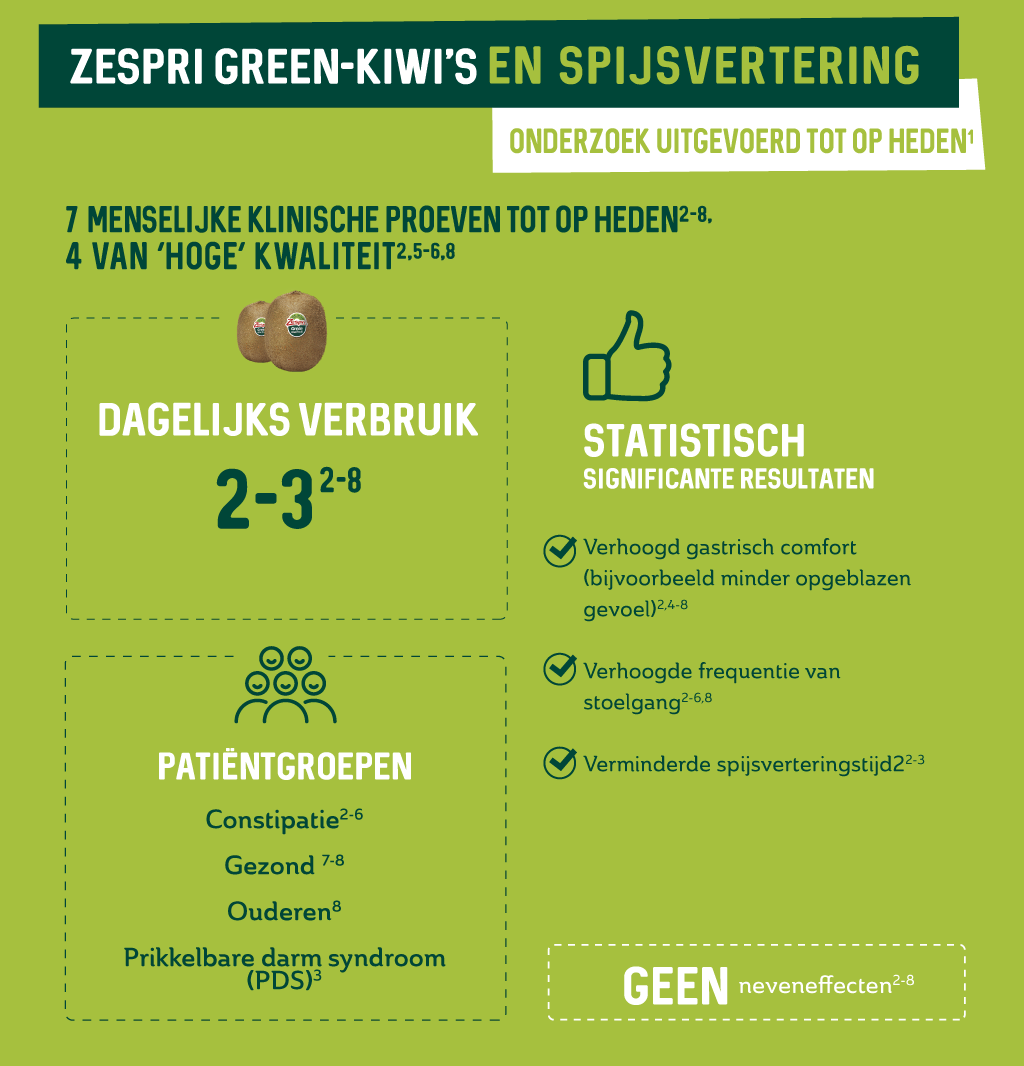 3.2.a-Zespri-Green-research-carried-out-to-date_NL.png