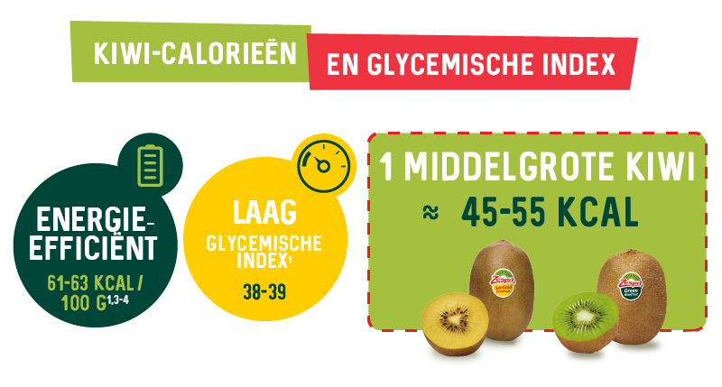 4.2.1.a-Caloric-value-and-glycaemix-index_NL.png