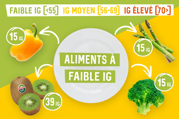 week12_What is a low GI food_FR.jpg