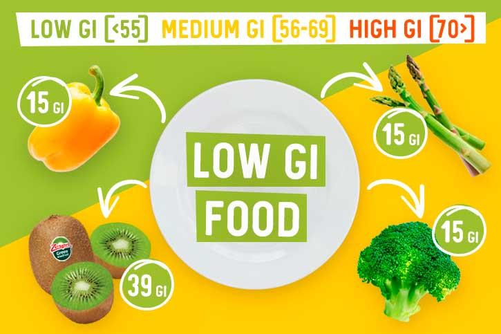 week12_What-is-a-low-GI-food_EN.jpg