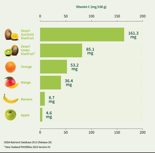 vitamin_C_and_kiwifruit