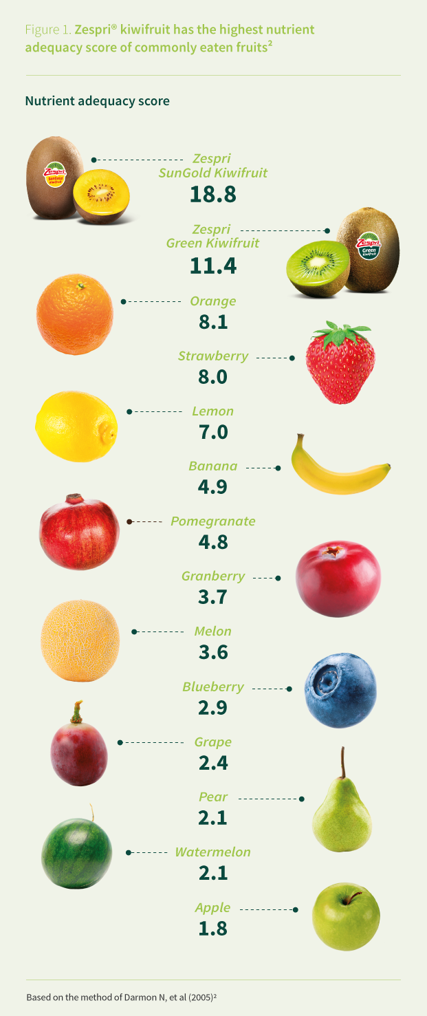 nutricient_adequacy_score