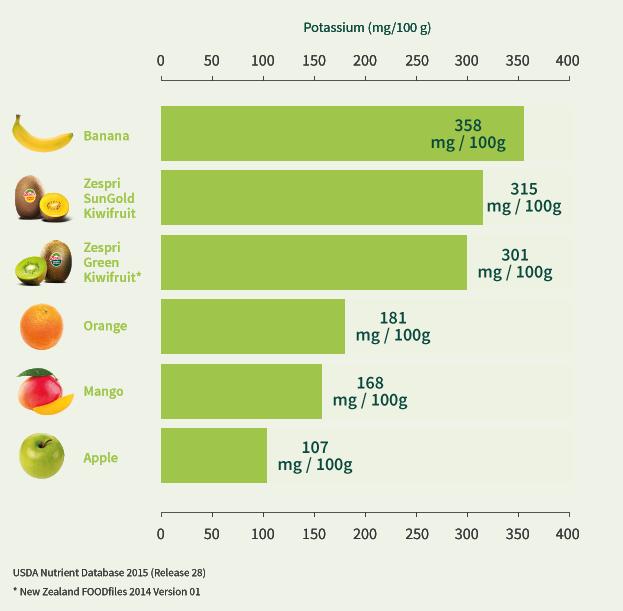 potassium_in_kiwifruit