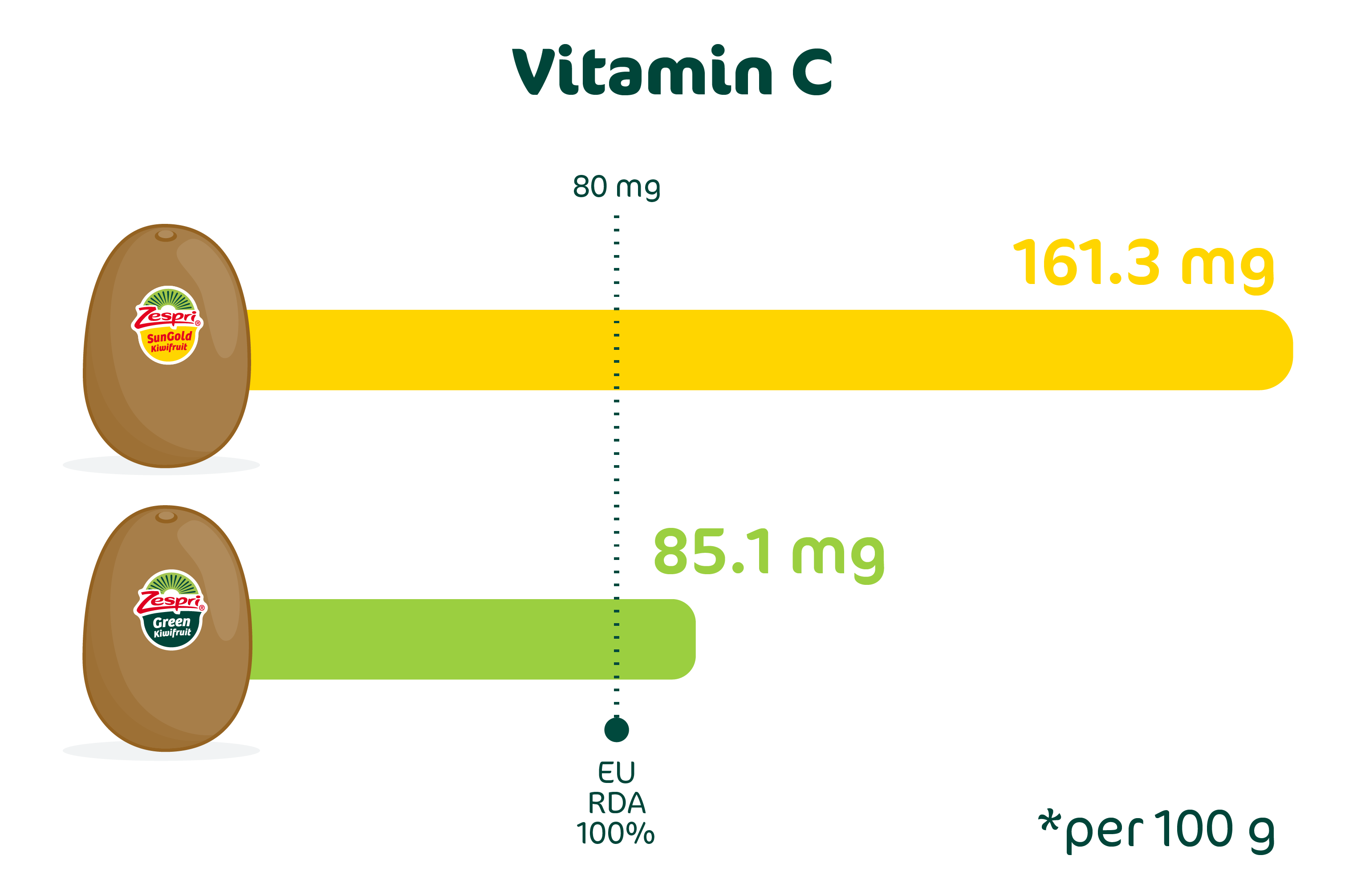how much vitamin c does a kiwifruit contain?