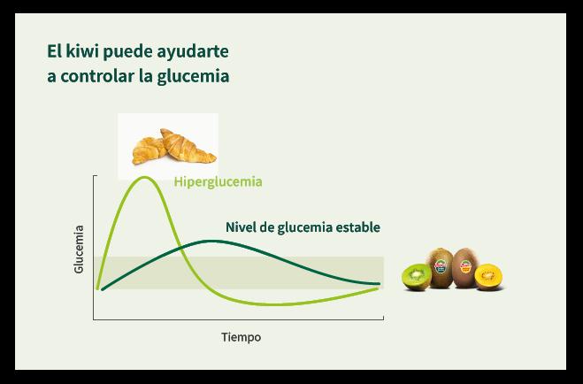 control_glucemia_kiwi