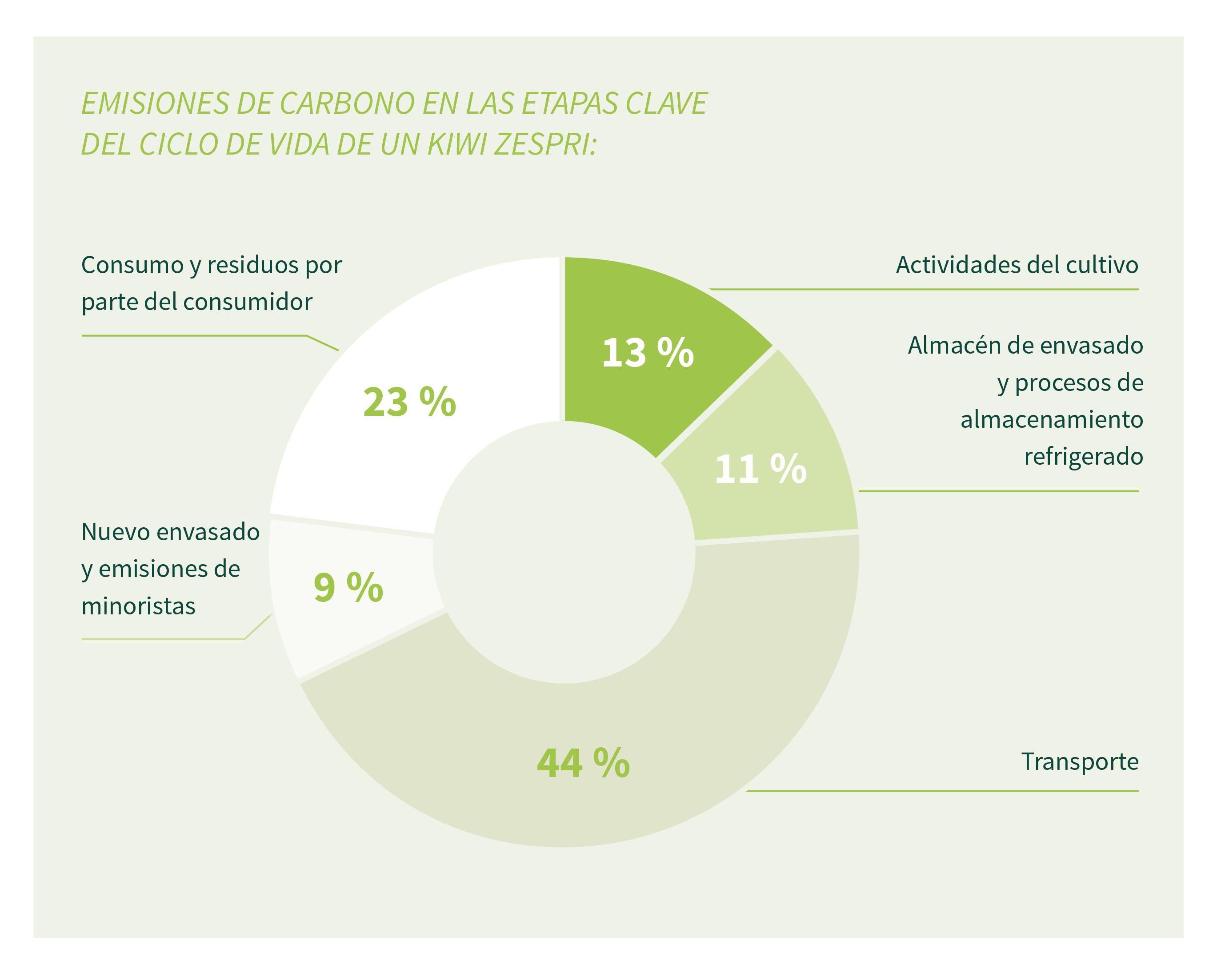 emisiones-carbono-kiwi-zespri