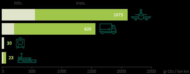 transporte_kiwi_zespri