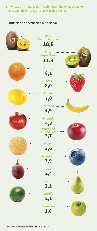 Riqueza nutritiva de los kiwis zespri - Valor nutricional de los alimentos tabla ...