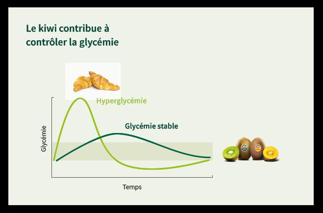 controler_glycemie_kiwi