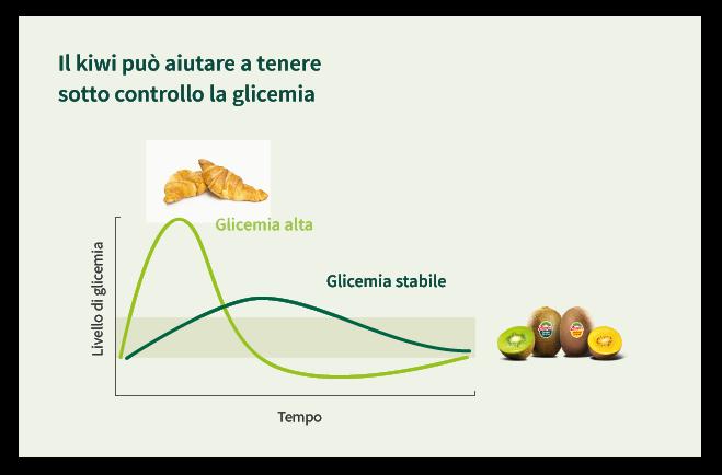 controllo_glicemia_kiwi