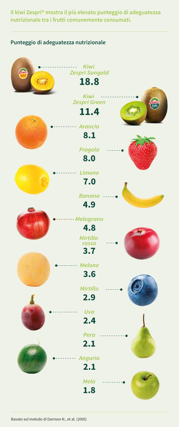 valore-nutritivo-kiwi