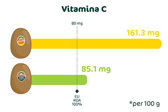 Kiwi_Zespri_un_campione_di_vitamina_C