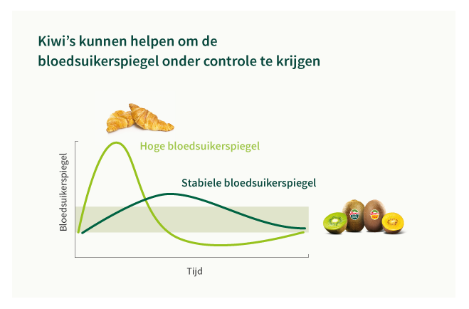 blood_sugar_levels_kiwi