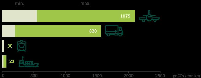 transporte_kiwi_zespri-NL