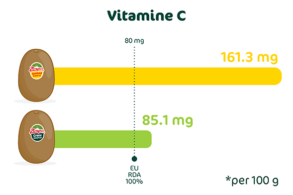 Zespri_kiwi_de_kampioen_van_vitamine_C