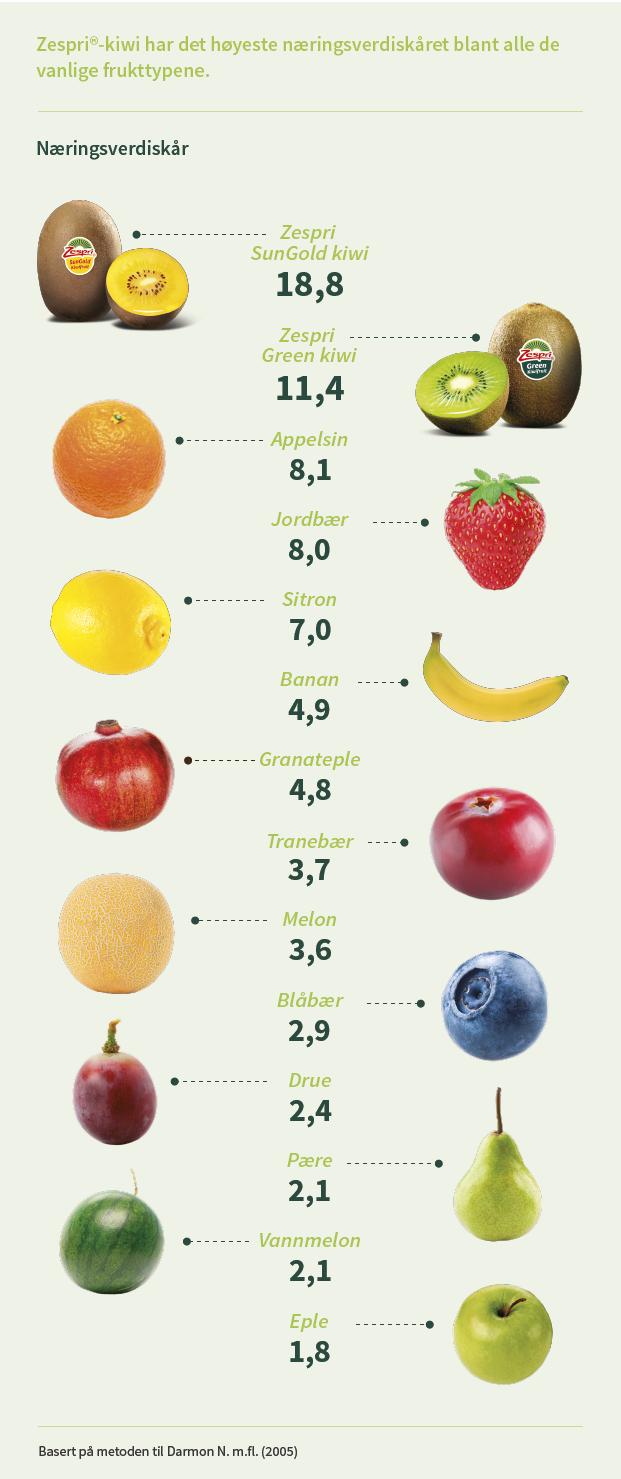 zespri_kiwi_nutrient_adequacy.png