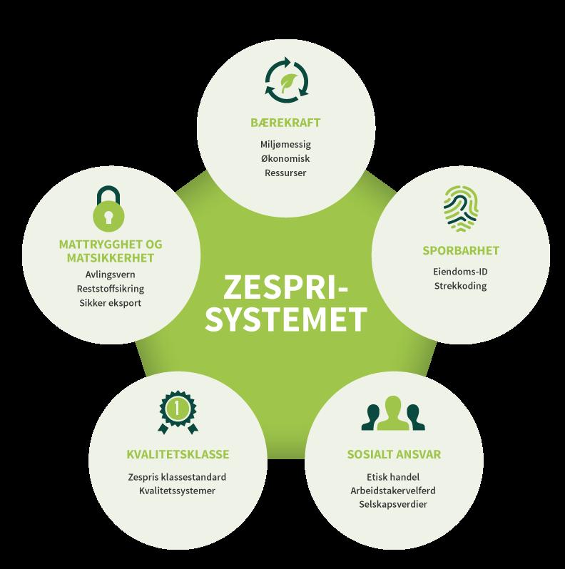zespris-system